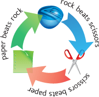 rock paper scissors terminology Paper will lose 35% of the time (to scissors), scissors will lose 35% of the time (to rock), and rock will only lose 296% of the time (to paper) since paper is the rarest, you should play rock.